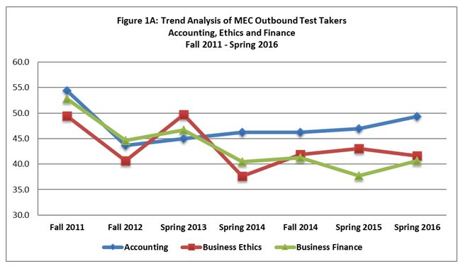 Trend Analysis of MEC Outbound Test Takers 1