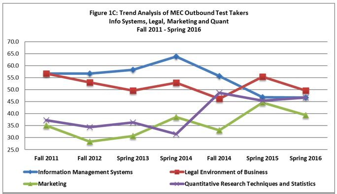 Trend Analysis of MEC Outbound Test Takers 3