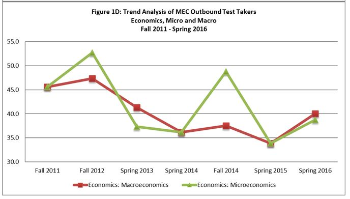 Trend Analysis of MEC Outbound Test Takers 4