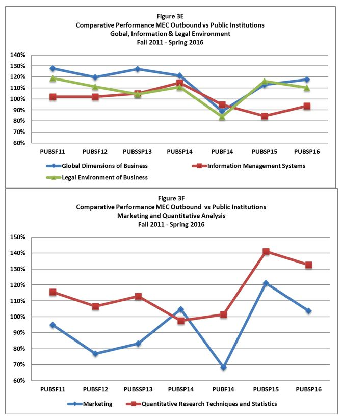Comparative Performance MEC vs Publicly Funded Institutions 3